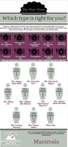 man menu infographic